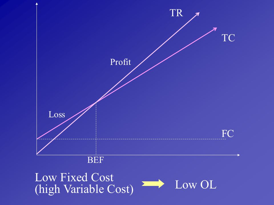 TR TC Profit Loss FC BEF Low Fixed Cost (high Variable Cost) Low OL