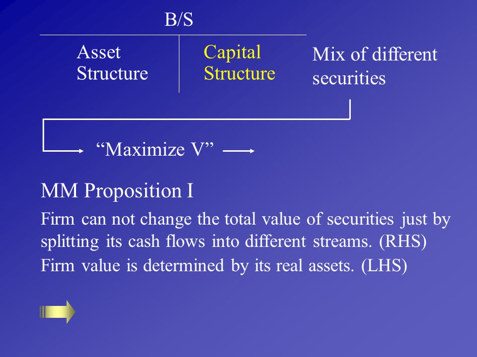 MM Proposition I B/S Asset Structure Capital Structure