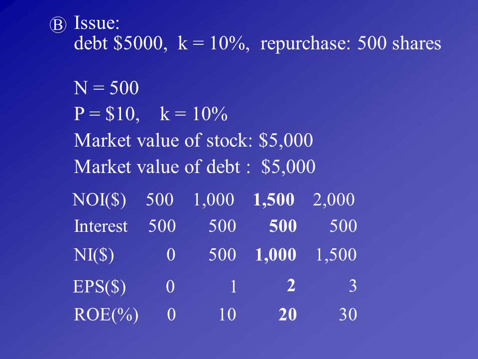 debt $5000, k = 10%, repurchase: 500 shares