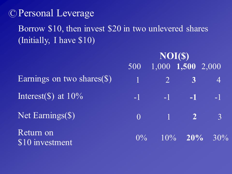 Personal Leverage NOI($)