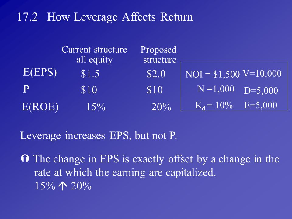 17.2 How Leverage Affects Return