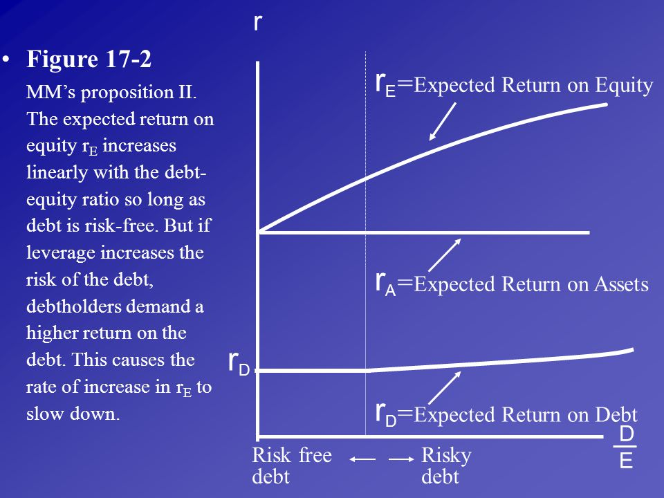 rE rA rD rD r = = = Figure 17-2 Expected Return on Equity
