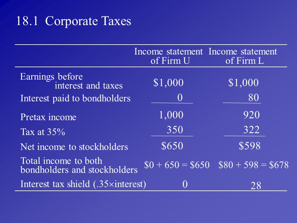 18.1 Corporate Taxes Income statement. of Firm U. of Firm L. Earnings before. interest and taxes.