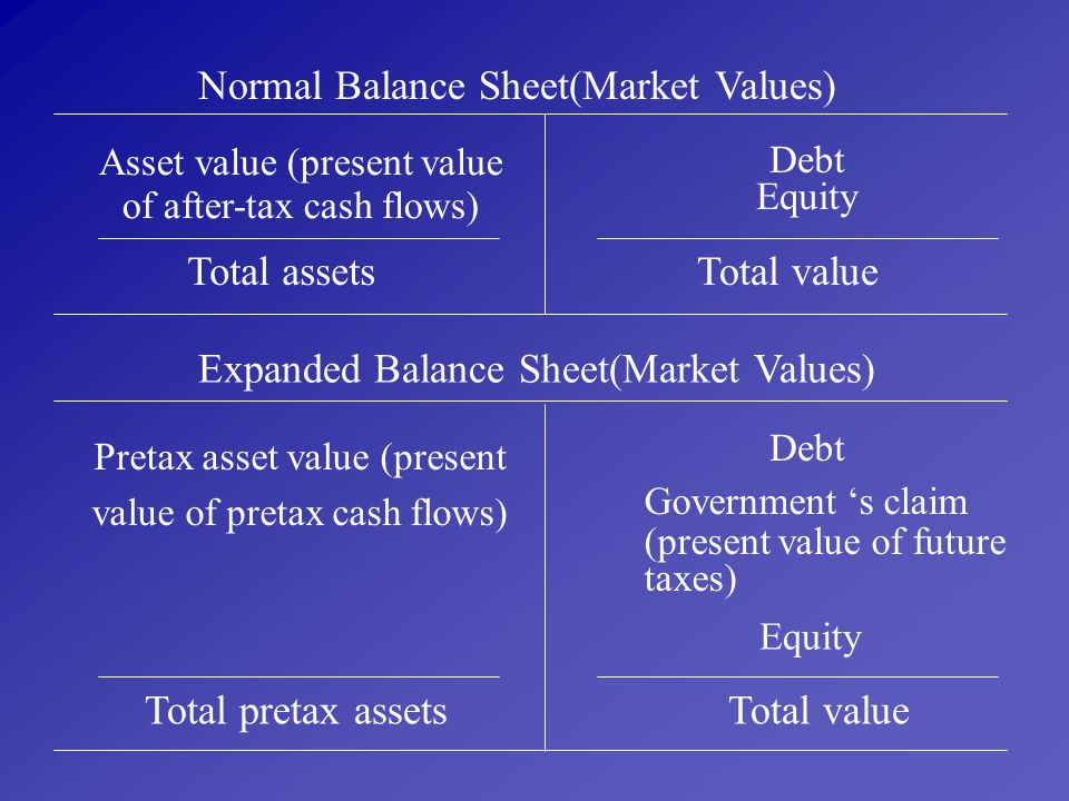 Normal Balance Sheet(Market Values)