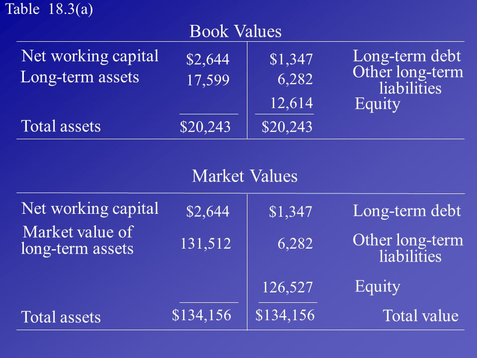 Book Values Market Values Net working capital Long-term debt