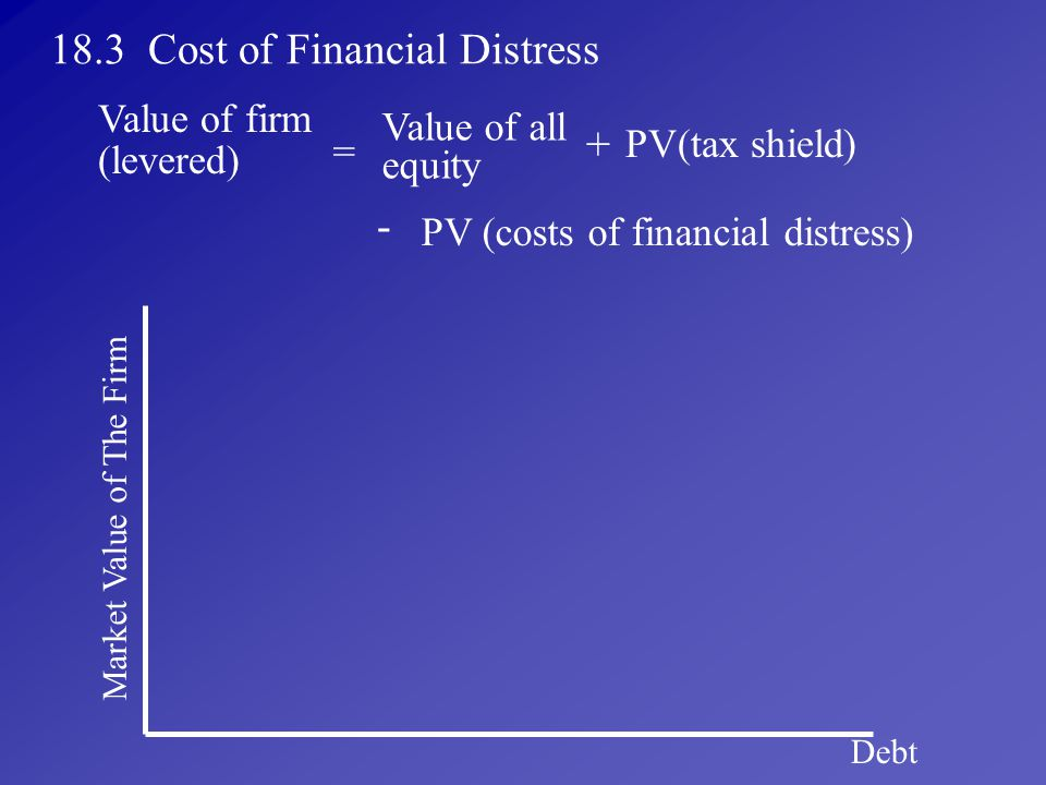 18.3 Cost of Financial Distress