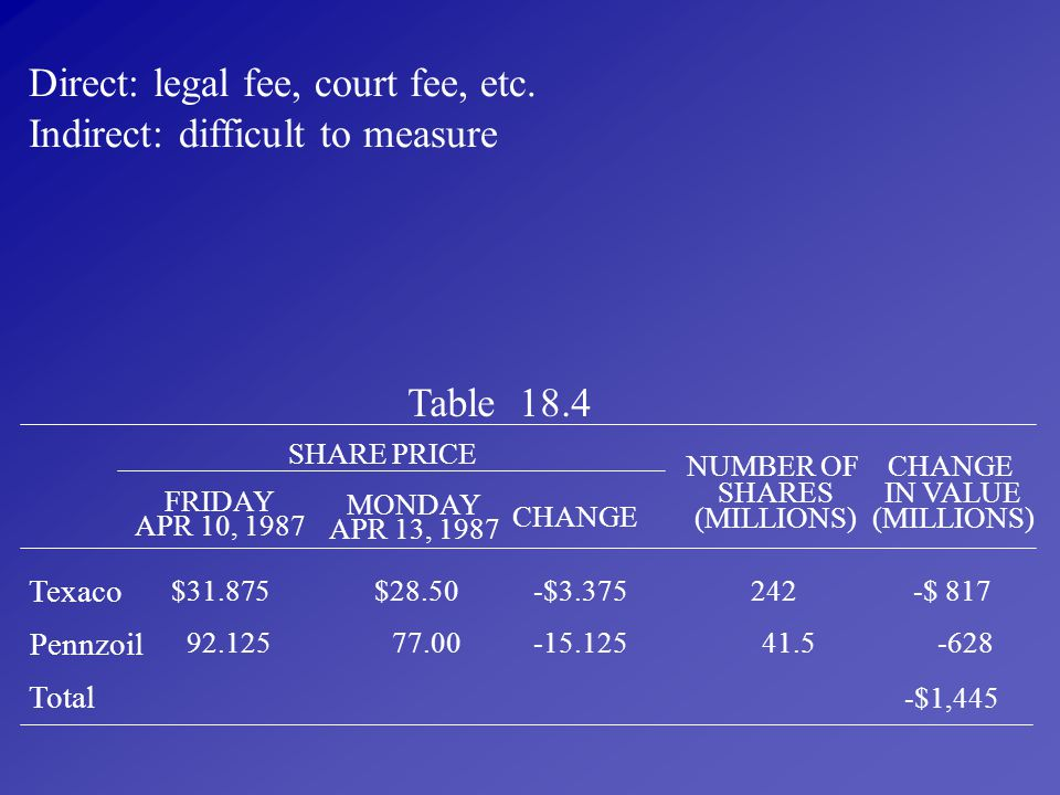 Direct: legal fee, court fee, etc. Indirect: difficult to measure