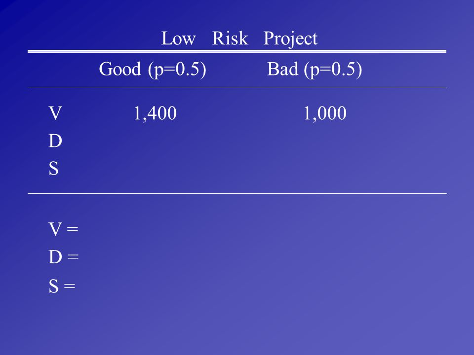 Low Risk Project Good (p=0.5) Bad (p=0.5) V 1,400 1,000 D S V = D = S =