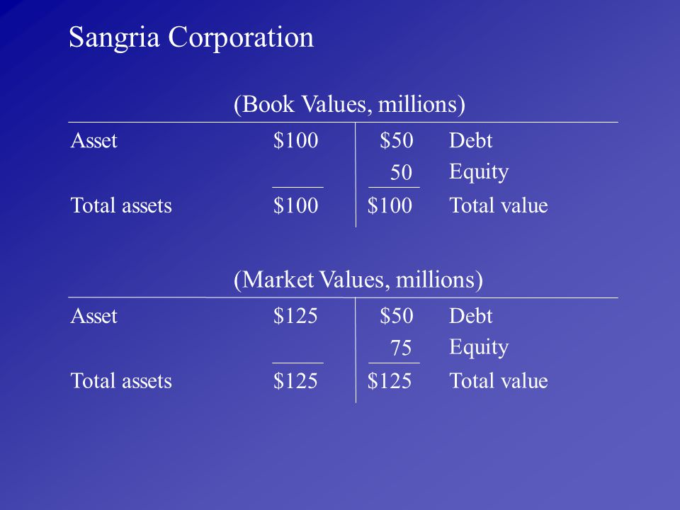 Sangria Corporation (Book Values, millions) (Market Values, millions)