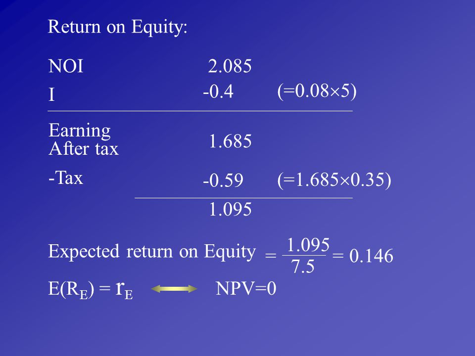 Return on Equity: NOI. 2.085. -0.4. (=0.085) I. Earning. After tax. 1.685. -Tax. -0.59. (=1.6850.35)