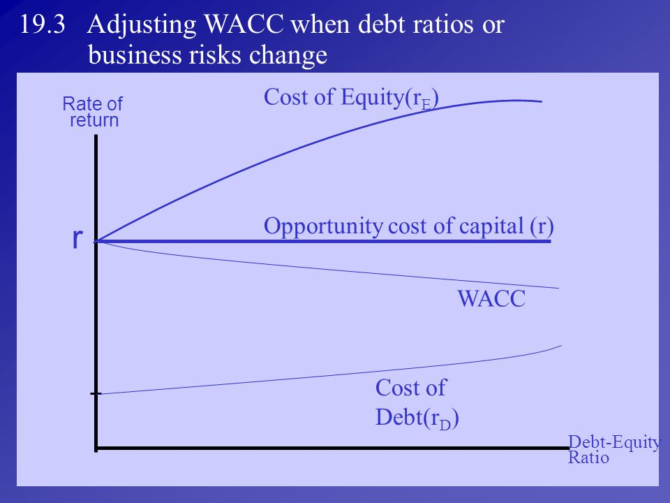 r 19.3 Adjusting WACC when debt ratios or business risks change