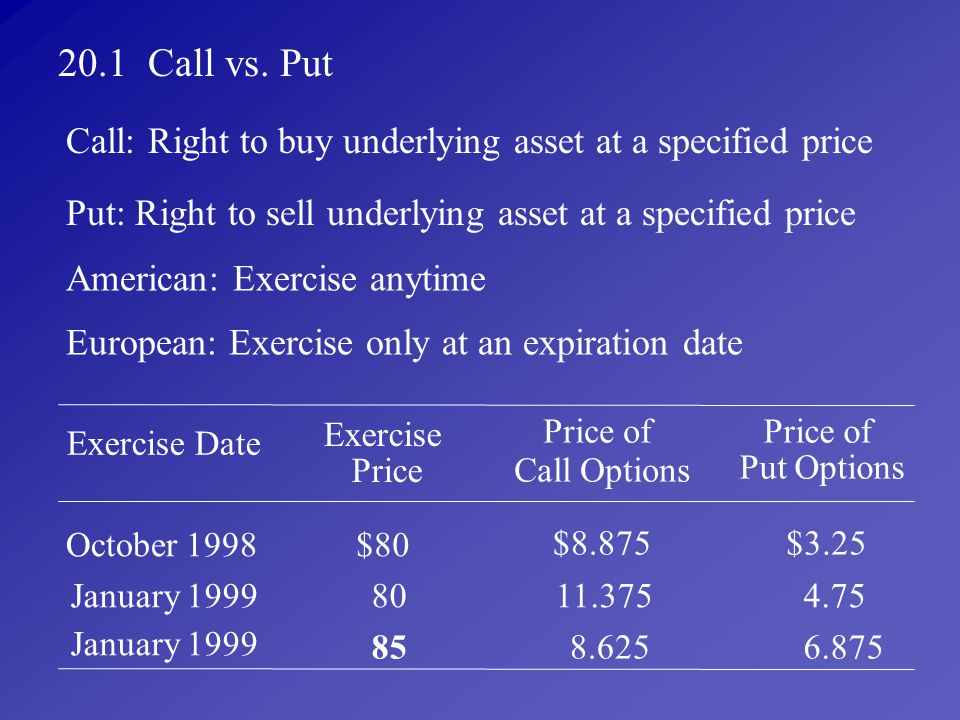 20.1 Call vs. Put Call: Right to buy underlying asset at a specified price. Put: Right to sell underlying asset at a specified price.