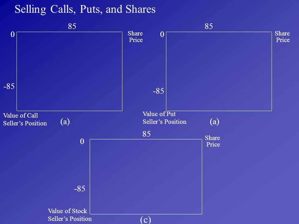 Selling Calls, Puts, and Shares