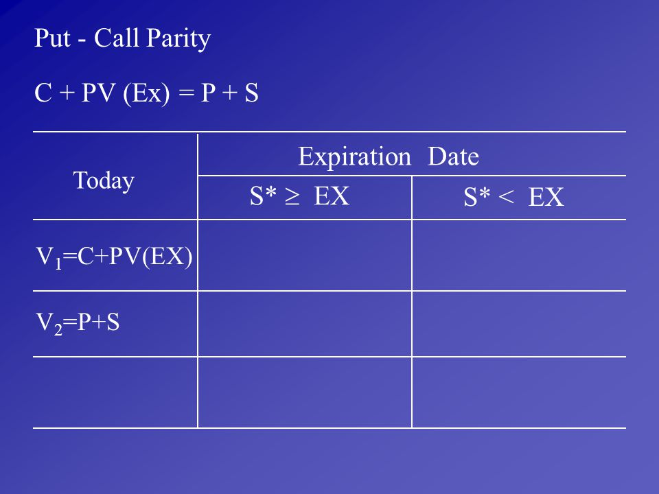 Put - Call Parity C + PV (Ex) = P + S Expiration Date S*  EX