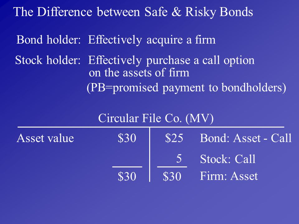 The Difference between Safe & Risky Bonds