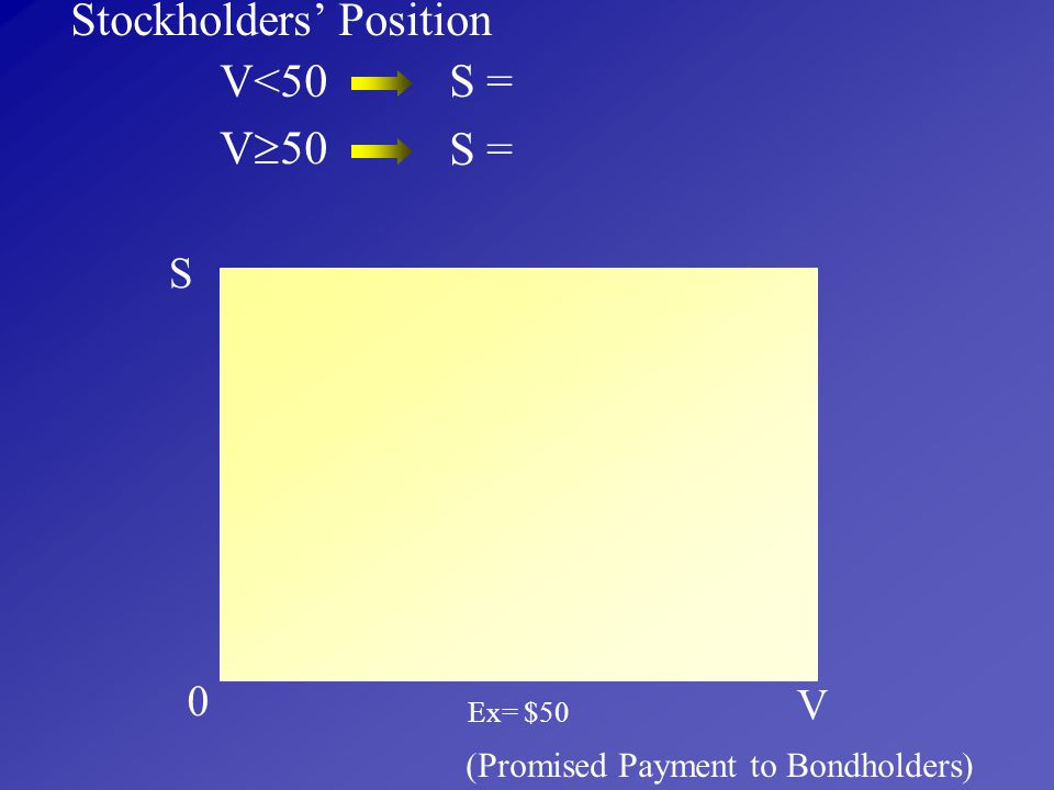 Stockholders' Position V<50 S = V50 S =