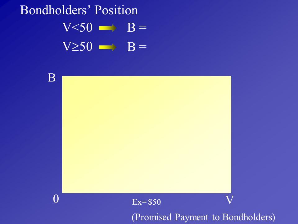 Bondholders' Position V<50 B = V50 B =