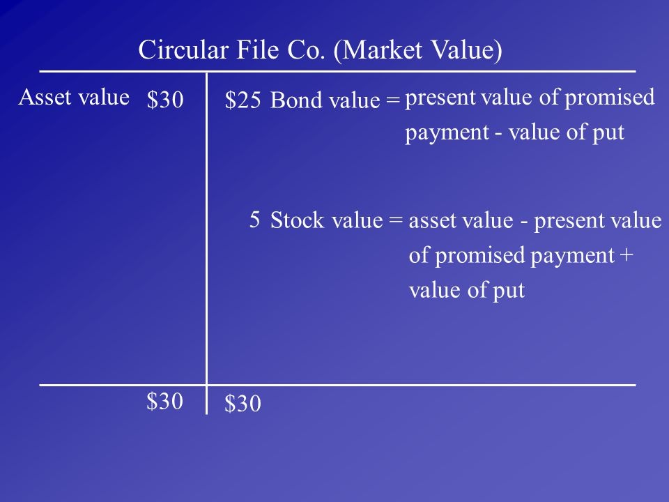 Circular File Co. (Market Value)