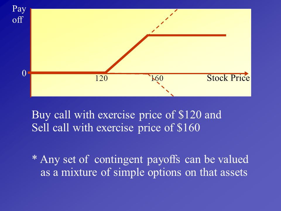 Buy call with exercise price of $120 and