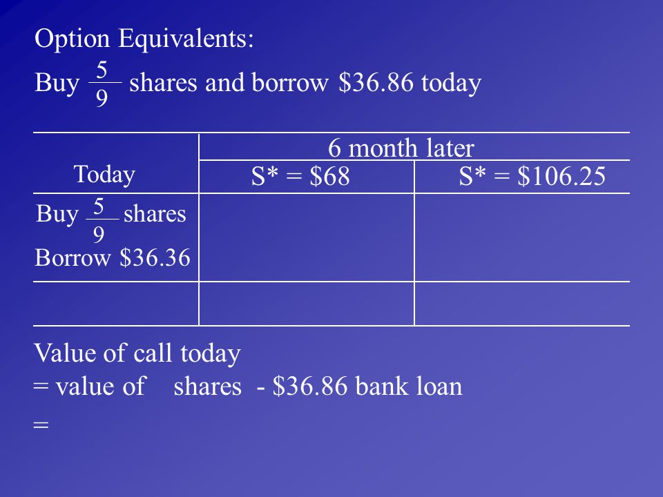 Buy shares and borrow $36.86 today