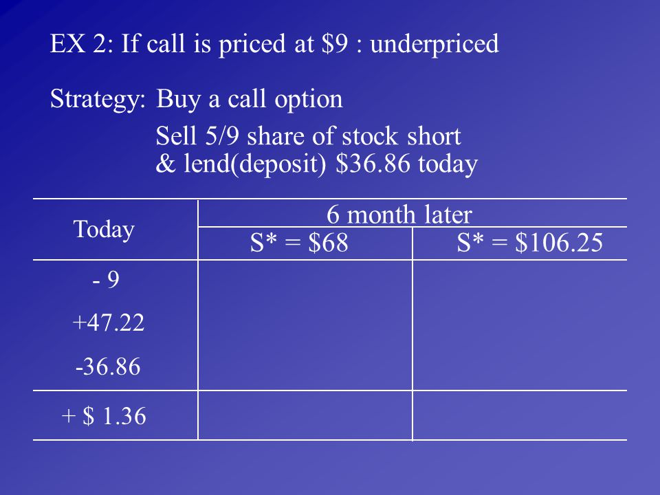 EX 2: If call is priced at $9 : underpriced