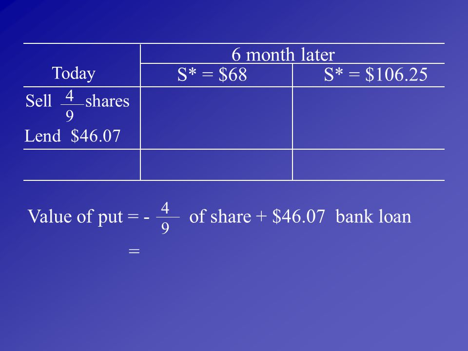 Value of put = - of share + $46.07 bank loan