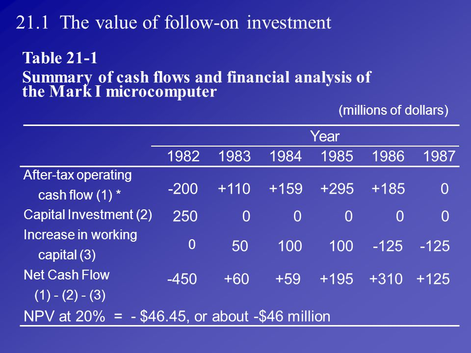 21.1 The value of follow-on investment