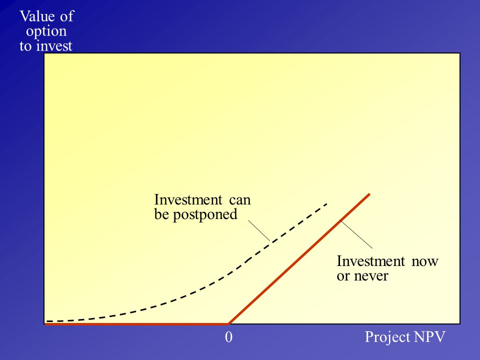 Value of option to invest Investment can be postponed Investment now or never Project NPV