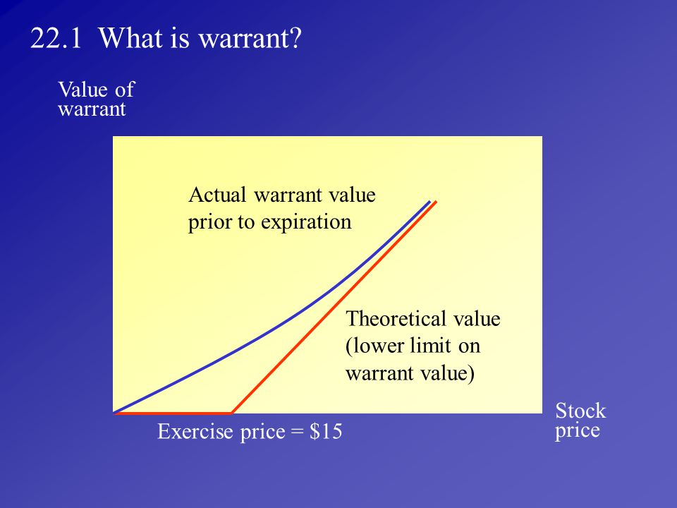 22.1 What is warrant Value of warrant