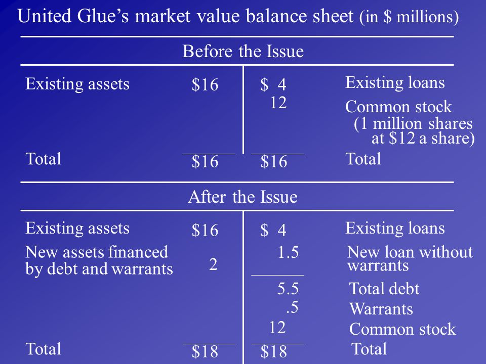 United Glue's market value balance sheet (in $ millions)