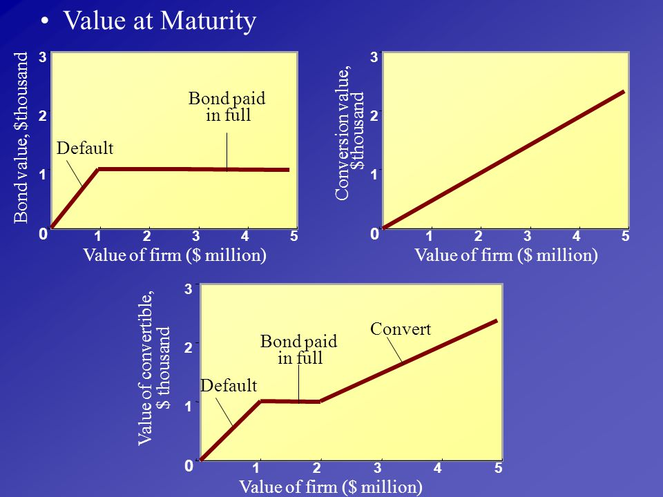 Value at Maturity Value of firm ($ million) Bond value, $thousand