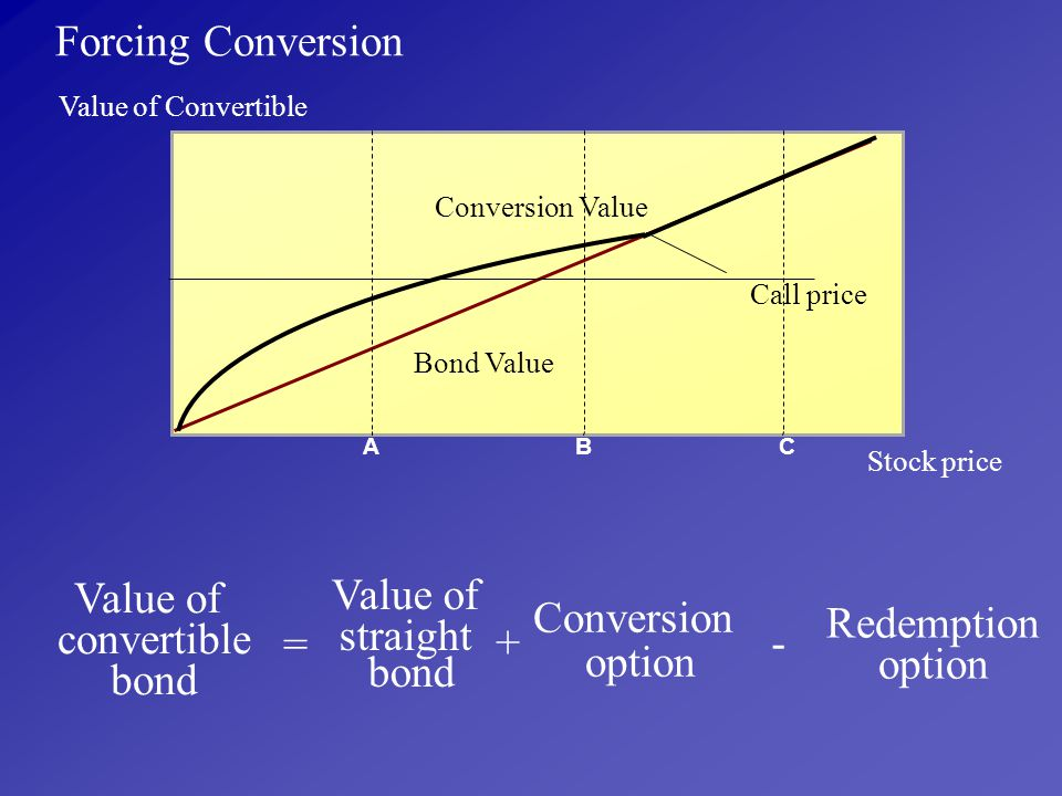 Forcing Conversion Value of convertible bond Value of straight bond