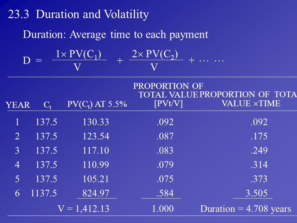 23.3 Duration and Volatility