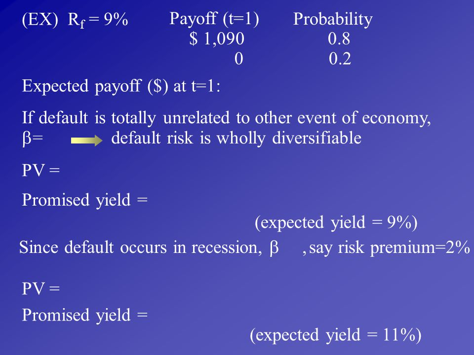(EX) Rf = 9% Payoff (t=1) Probability. $ 1,090. 0.8. 0.2. Expected payoff ($) at t=1:
