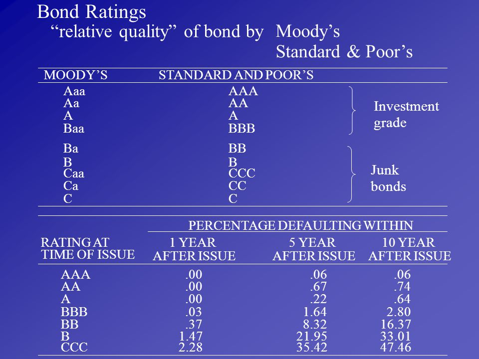 Bond Ratings relative quality of bond by Moody's Standard & Poor's