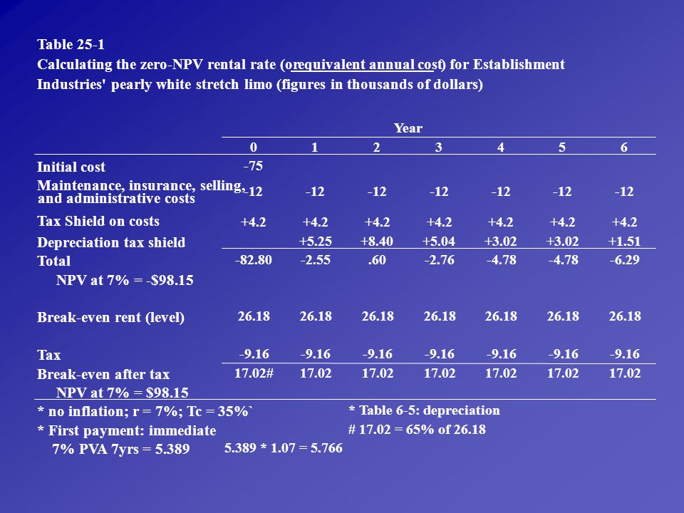 Calculating the zero-NPV rental rate (or equivalent annual cost