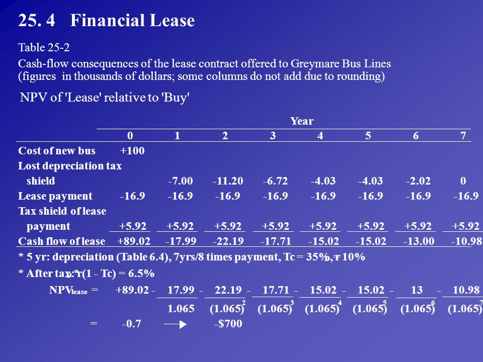 25. 4 Financial Lease NPV of Lease relative to Buy Table 25-2