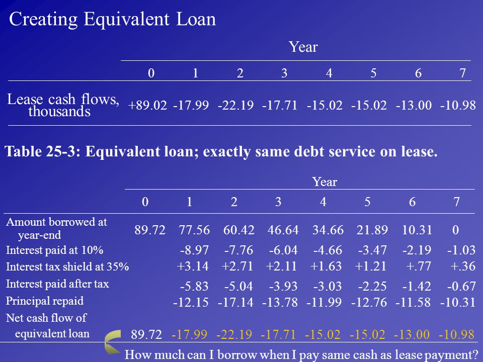 Creating Equivalent Loan