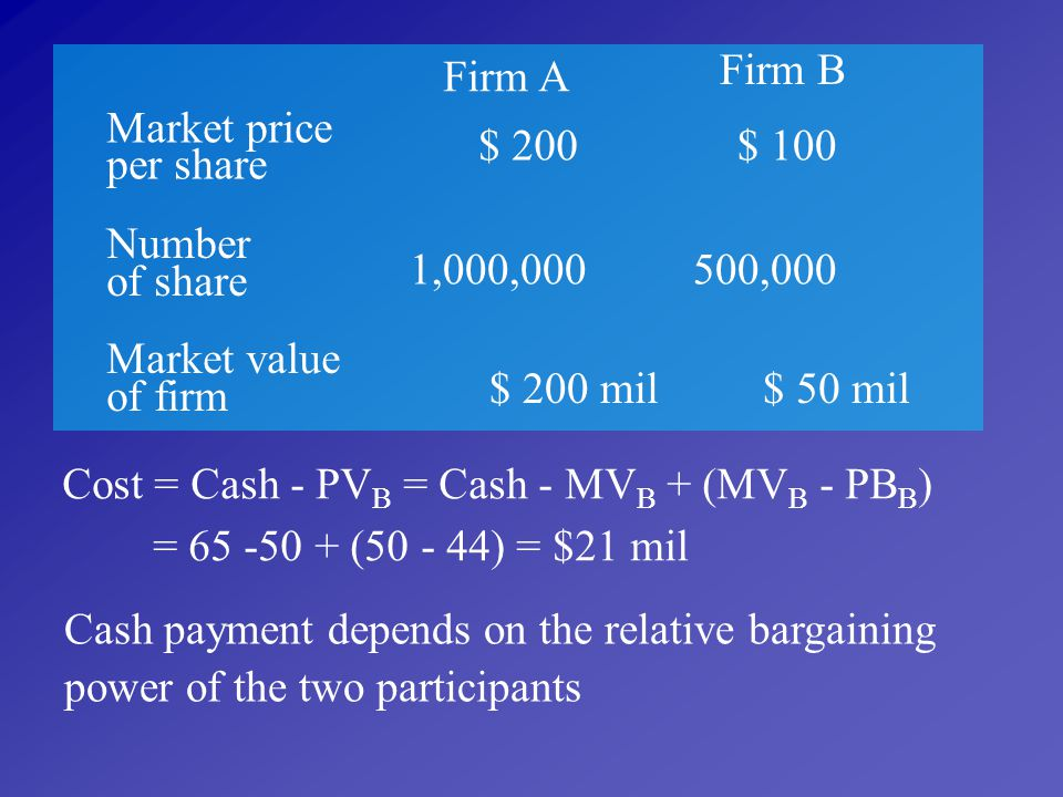 Firm B Firm A. Market price. per share. $ 200. $ 100. Number of share. 1,000,000. 500,000. Market value of firm.