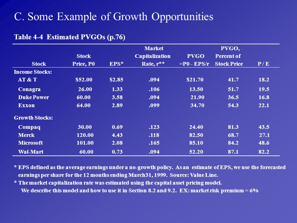 C. Some Example of Growth Opportunities