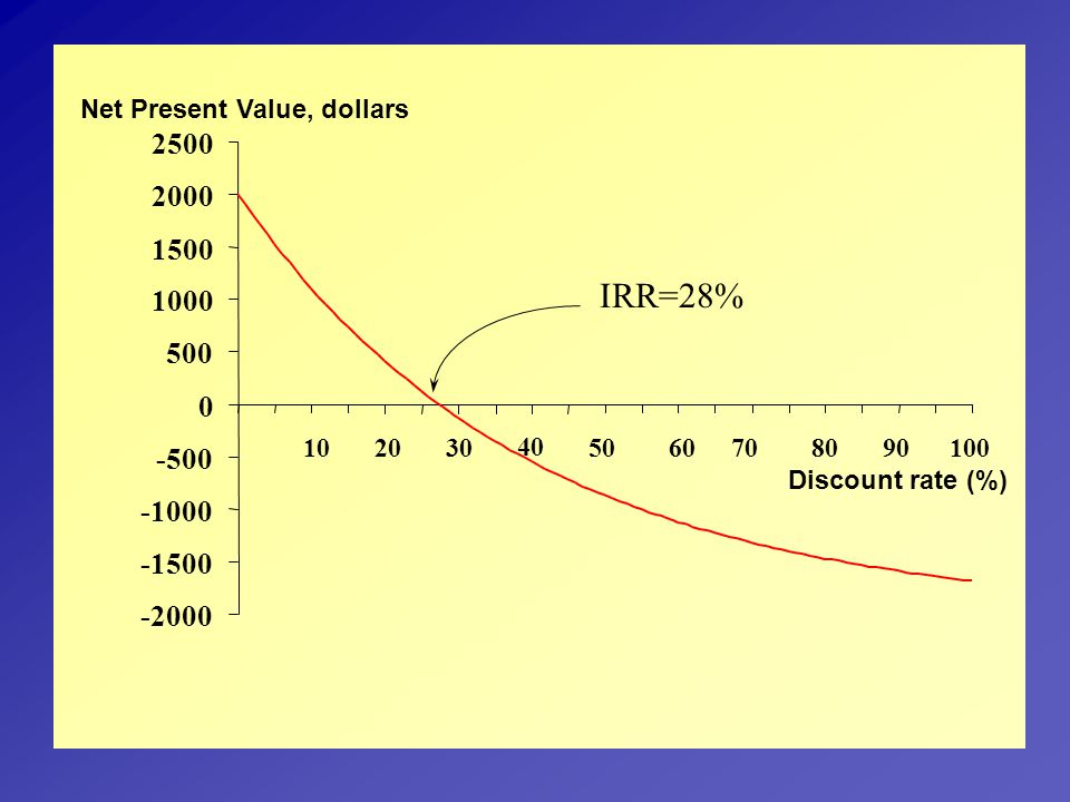 Net Present Value, dollars