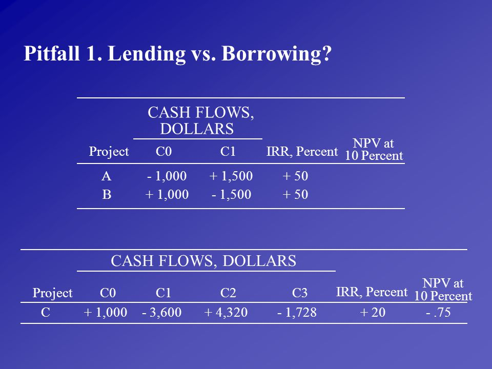 Pitfall 1. Lending vs. Borrowing