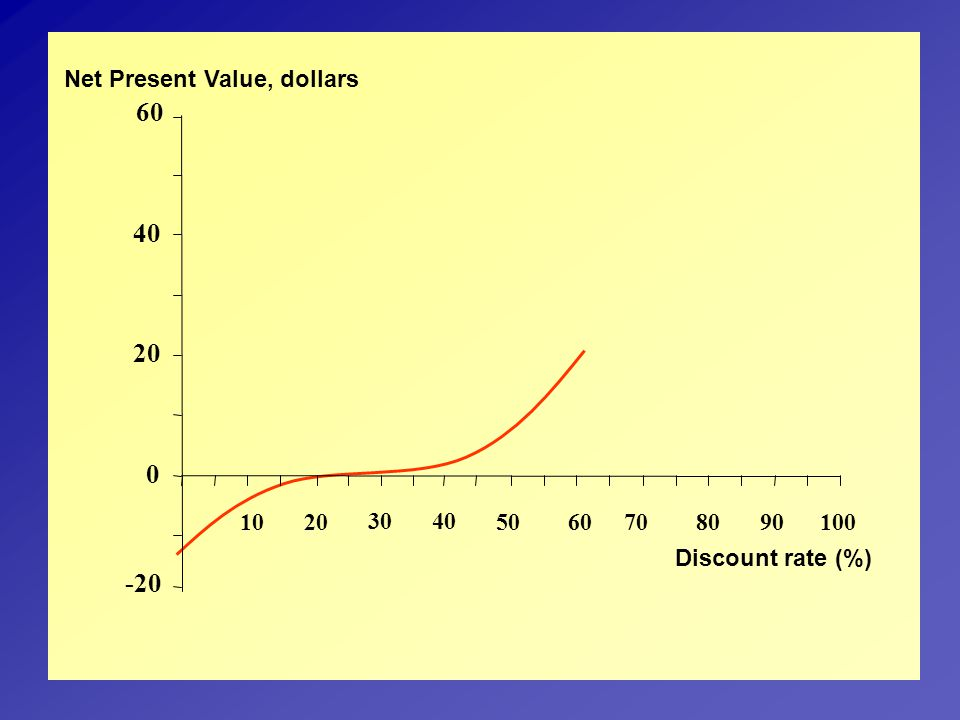 60 40 20 -20 10 Discount rate (%) Net Present Value, dollars 30 50 80