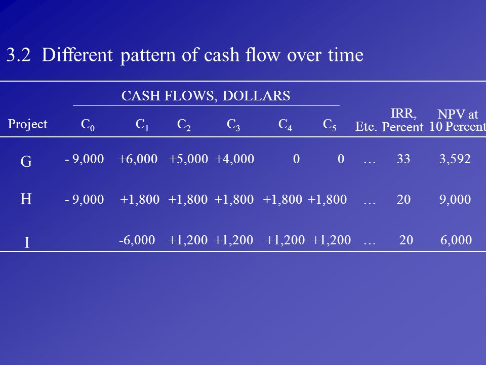 3.2 Different pattern of cash flow over time