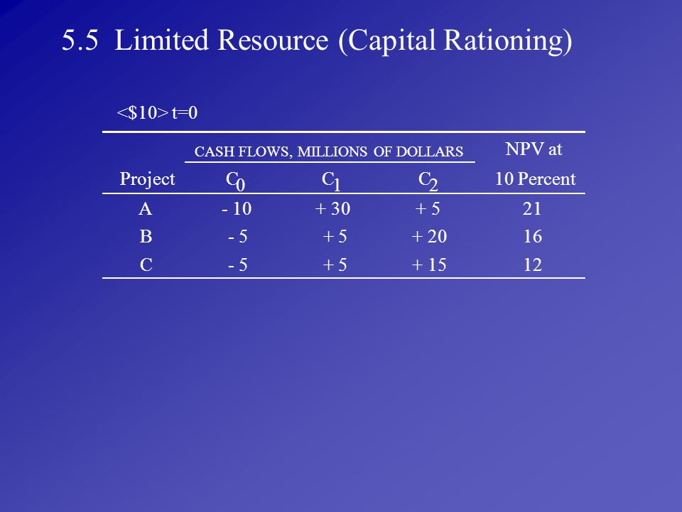 5.5 Limited Resource (Capital Rationing)