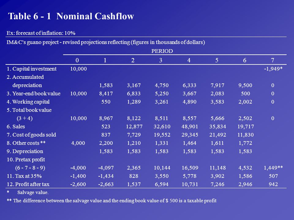 Table 6 - 1 Nominal Cashflow