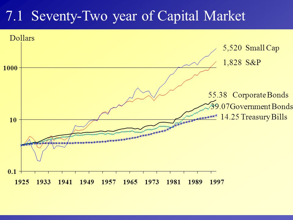 7.1 Seventy-Two year of Capital Market