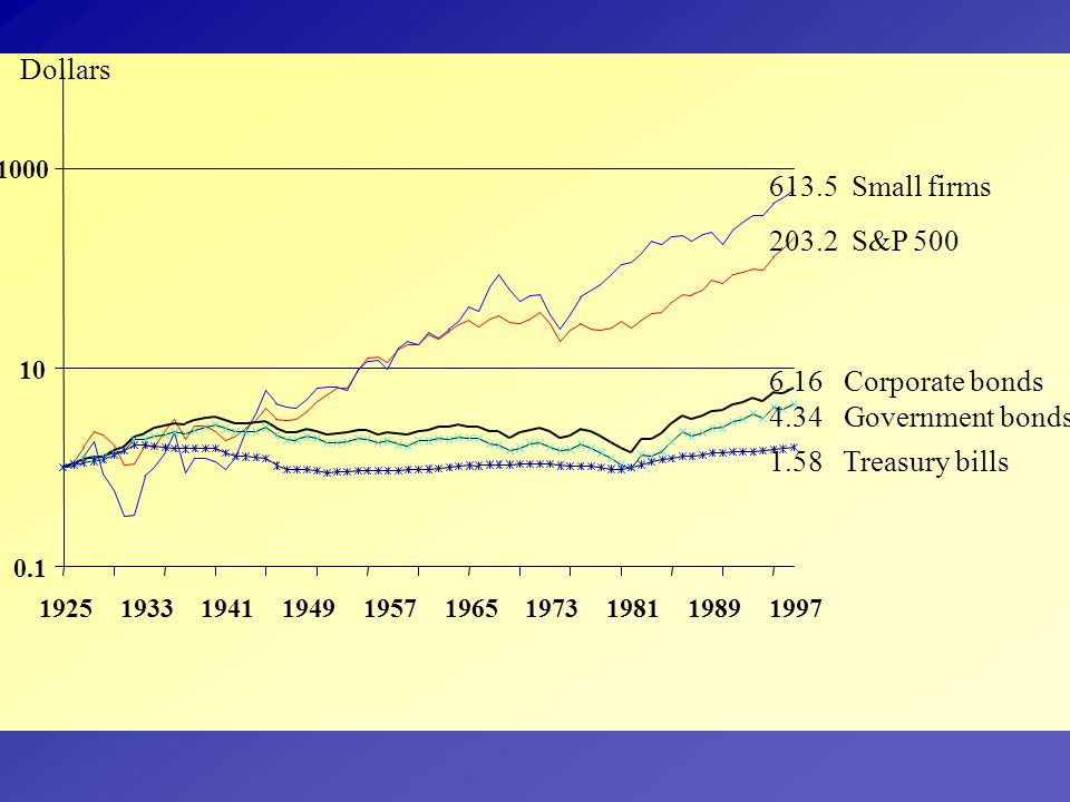 Dollars 613.5 Small firms 203.2 S&P 500 6.16 Corporate bonds