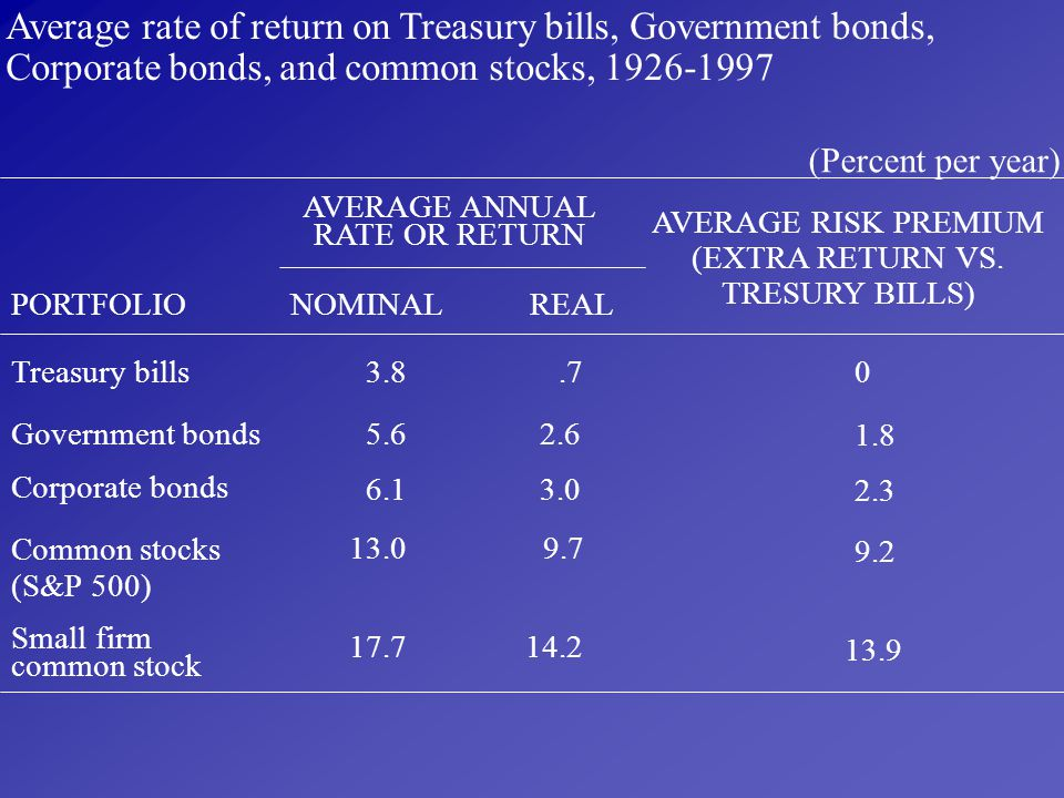 Average rate of return on Treasury bills, Government bonds,