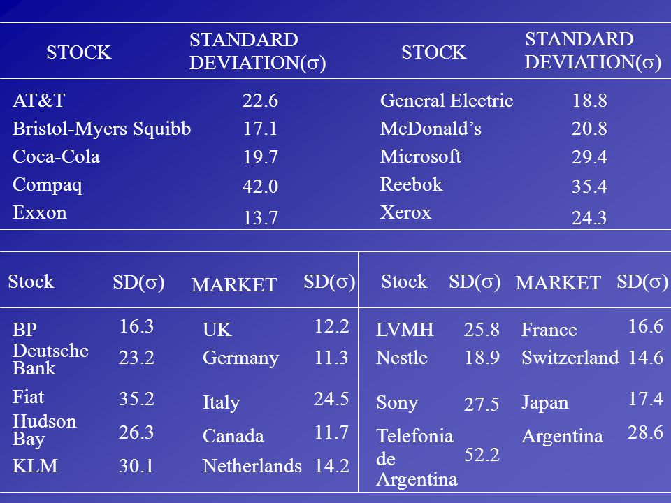 STANDARD DEVIATION() STANDARD. DEVIATION() STOCK. STOCK. AT&T. 22.6. General Electric. 18.8.